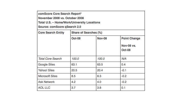 Поисковый рынок (октябрь и ноябрь 2008 года)