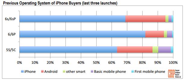 Приобретение новых iPhone (диаграмма)