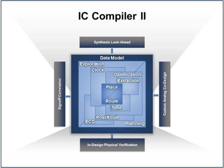IC Compiler-II-Synopsis