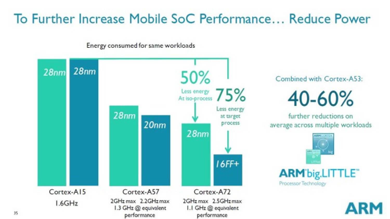 Энергосбережение ARM Cortex-A72