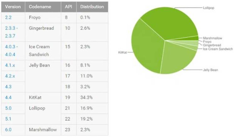 Версии Android по степени распространенности
