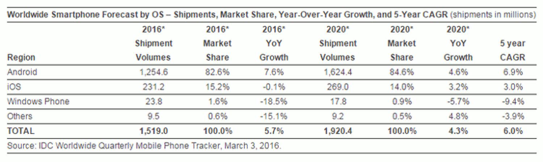 Прогнозы IDC по поставкам смартфонов в 2016 и 2020 годах
