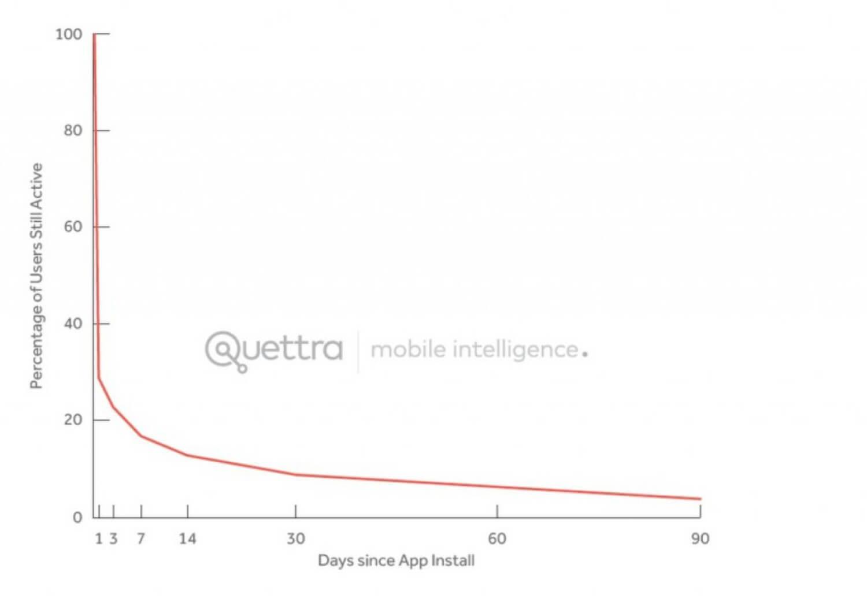 77% пользователей перестают использовать приложения спустя трое суток после установки