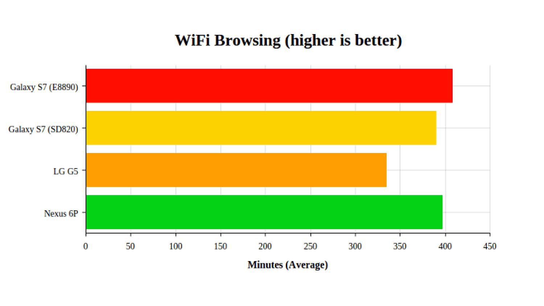 Время работы LG G5 от батареи (Wi-Fi)