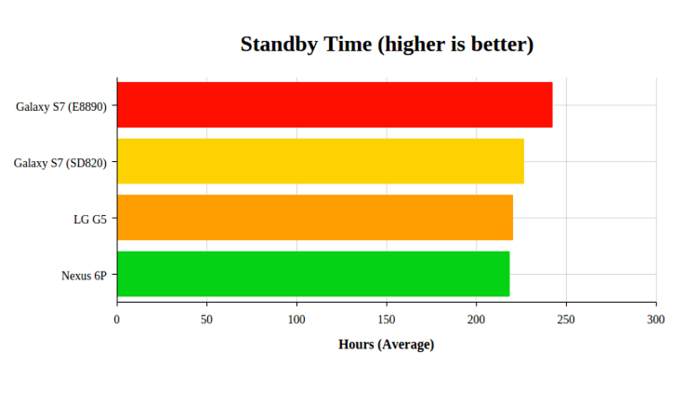Время работы LG G5 от батареи (режим ожидания)