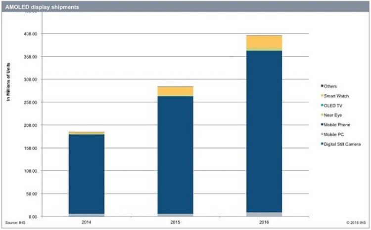 Использование AMOLED-дисплеев в различных устройствах в 2016 году (прогноз IHS)