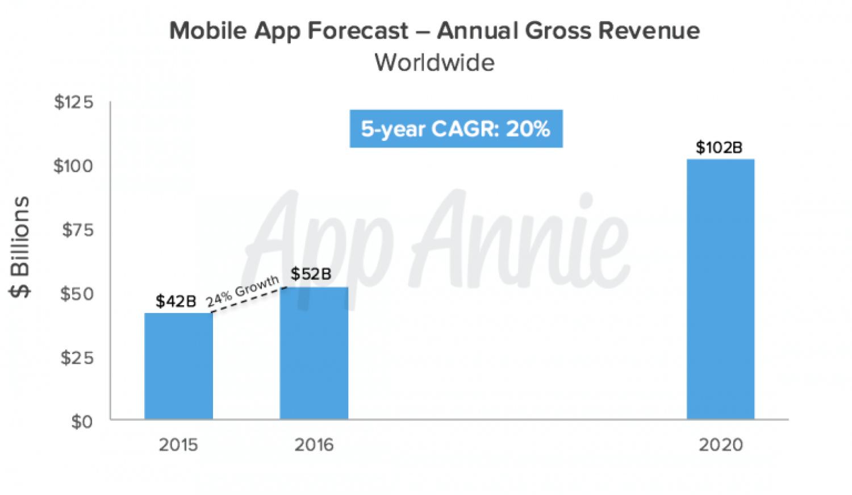 Прогноз App Annie в отношении роста выручки магазинов приложений к 2020 году