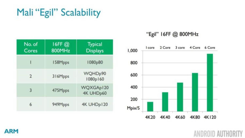 Грядущий видео процессор ARM Egil