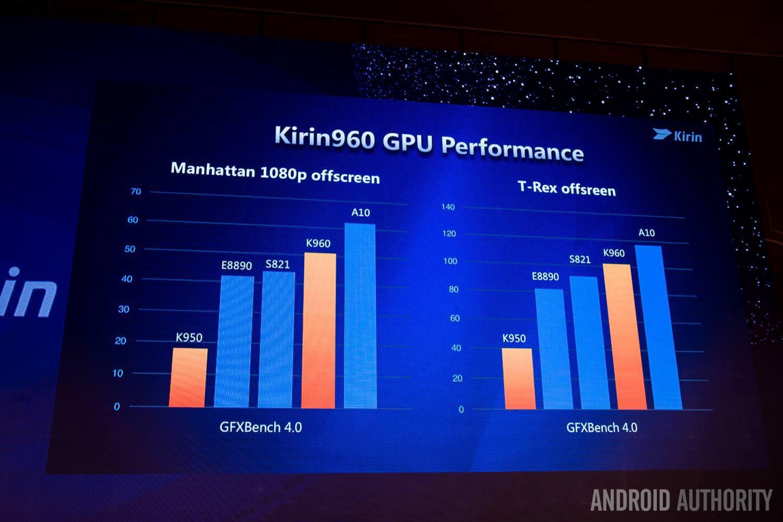 Производительность графического процессора Huawei Kirin 960