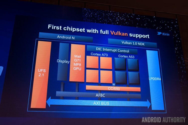 Huawei Kirin 960 - первый чипсет с поддержкой Vulkan