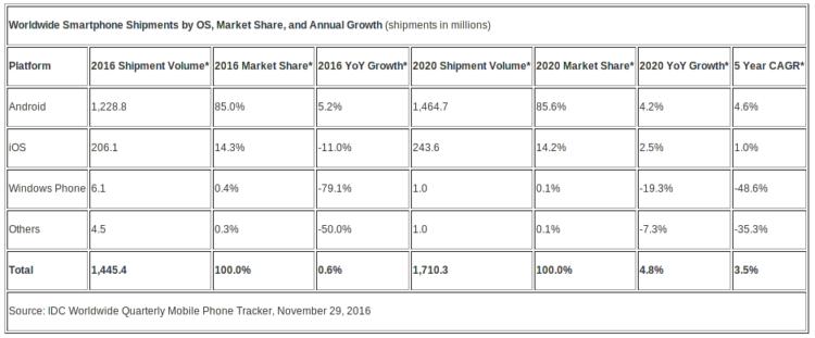 Прогнозы IDC относительно рынка поставок смартфонов по операционным системам на 2016 год и на 2020 год
