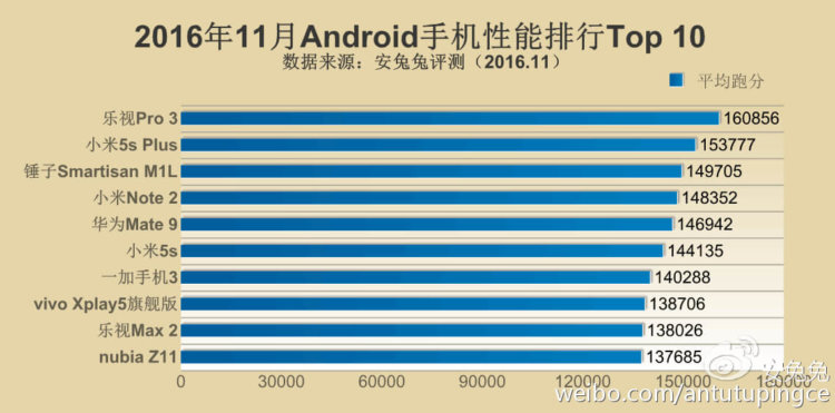 antutu-top-10-android-nov