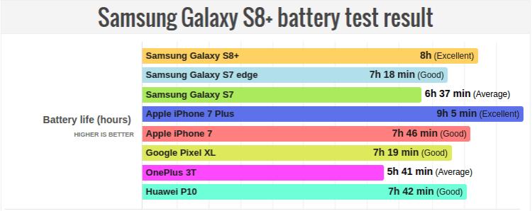 Результаты тестирования аккумуляторов смартфонов