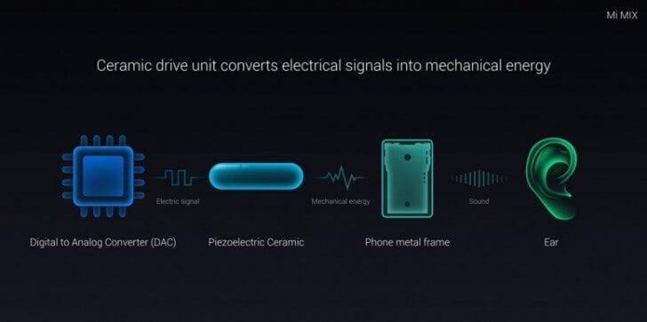 Xiaomi Mi Mix 2 могут оснастить улучшенным телефонным динамиком
