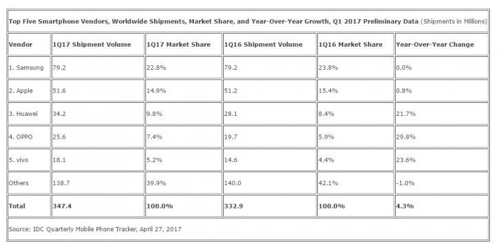 Доля китайских вендоров на рынке смартфонов растет, Apple и Samsung - снижается