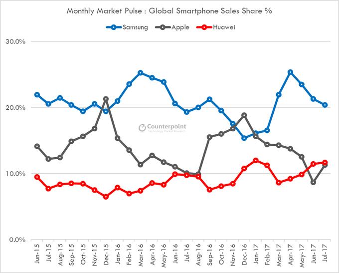 Доля продаж на мировом рынке смартфонов