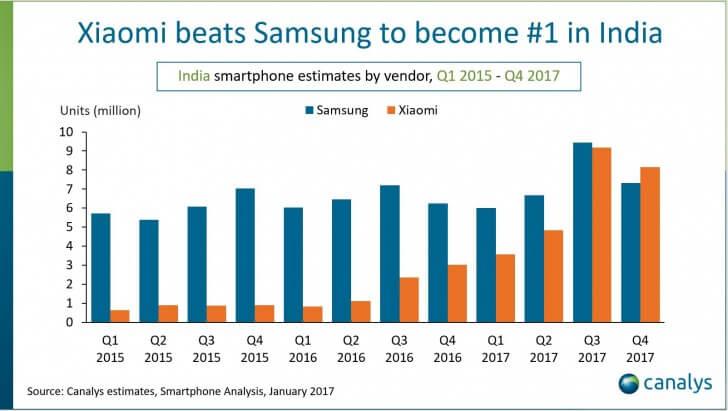 Xiaomi превзошла Samsung на рынке Индии