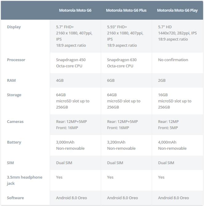 Технические характеристики Moto G6?