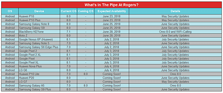 Обновления Rogers