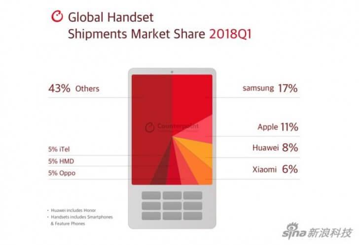 Определились лидеры рынка смартфонов и телефонов