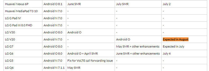 LG V20 начнут обновлять до Android Oreo в августе