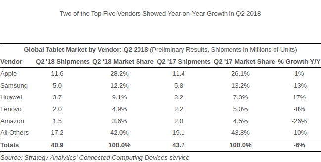 Мировой рынок планшетов во втором квартале 2018 года
