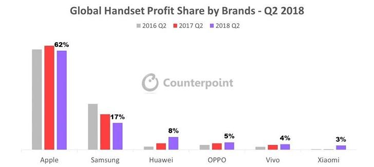 Apple получила больше прибыли, чем все остальные поставщики телефонов