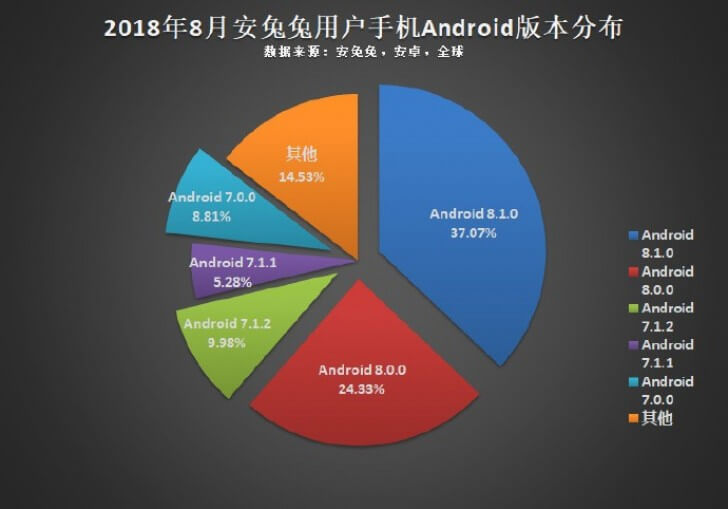 Самые популярные Android-смартфоны