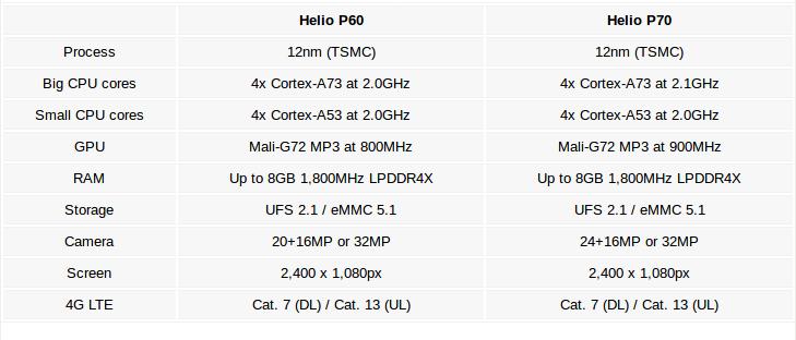 Helio P70