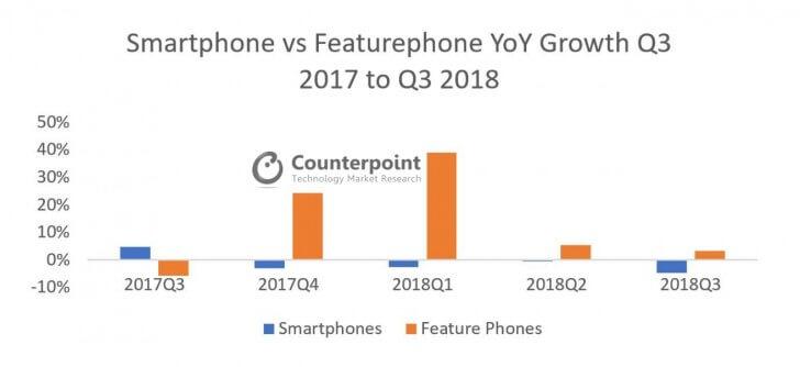 Продажи телефонов