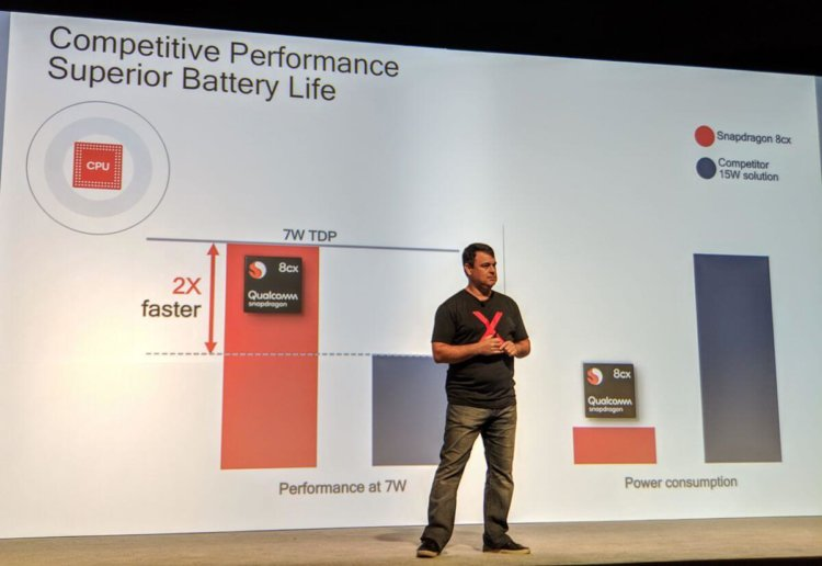 Qualcomm представила SoC Snapdragon 8cx: мощнейшая новинка для ноутбуков наWindows 10