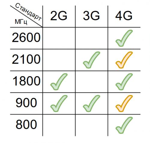 усилитель сотовой сети без интернета скачать