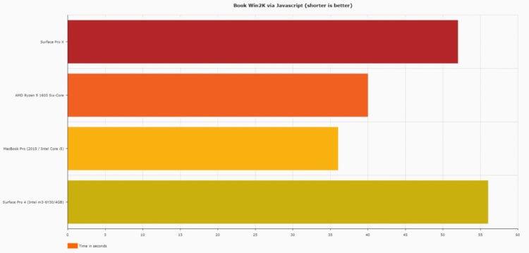 Скорость браузера Surface Pro X (чем меньше, тем лучше)