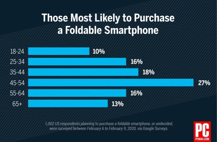 Люди не хотят складные смартфоны