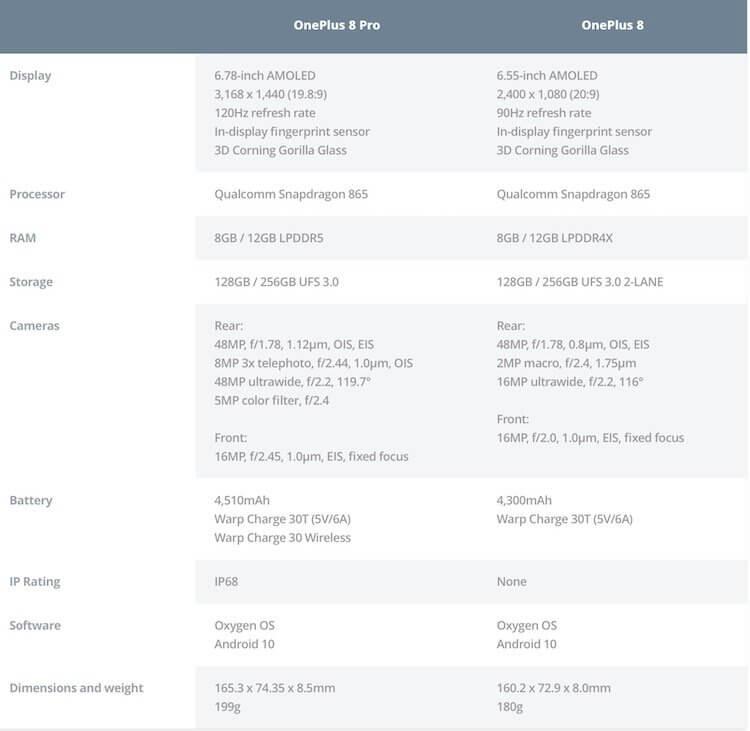 OnePlus 8 представили официально. Что из спеков мы угадали?