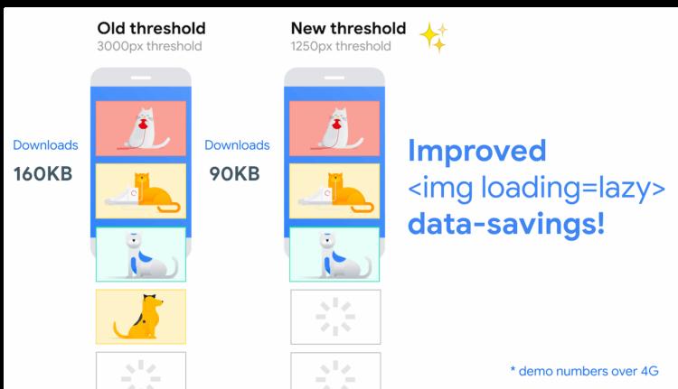 Google рассказала, как делает Chrome для Android быстрее и экономичнее