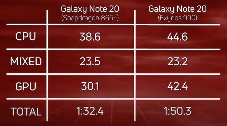 Насколько процессор Exynos хуже Snapdragon в Galaxy Note 20