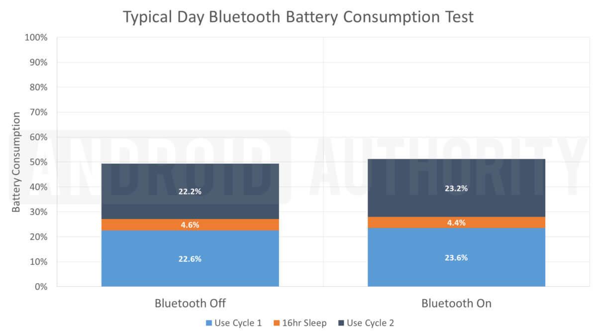 Разрядка смартфона от Bluetooth