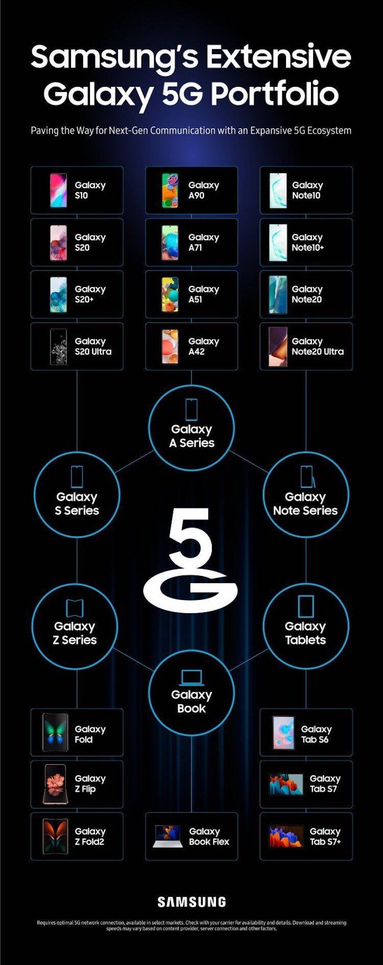 Samsung с 5G