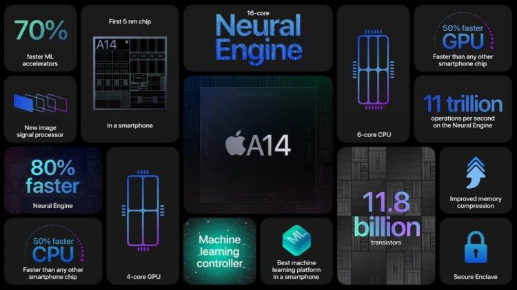 Ищете самый мощный смартфон 2020 года? iPhone 12 — ваш выбор