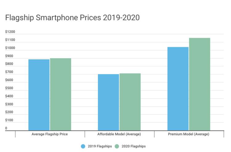 Рост цен на смартфоны
