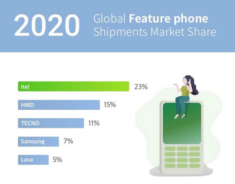 ТОП-5 самых популярных телефонов в разных странах
