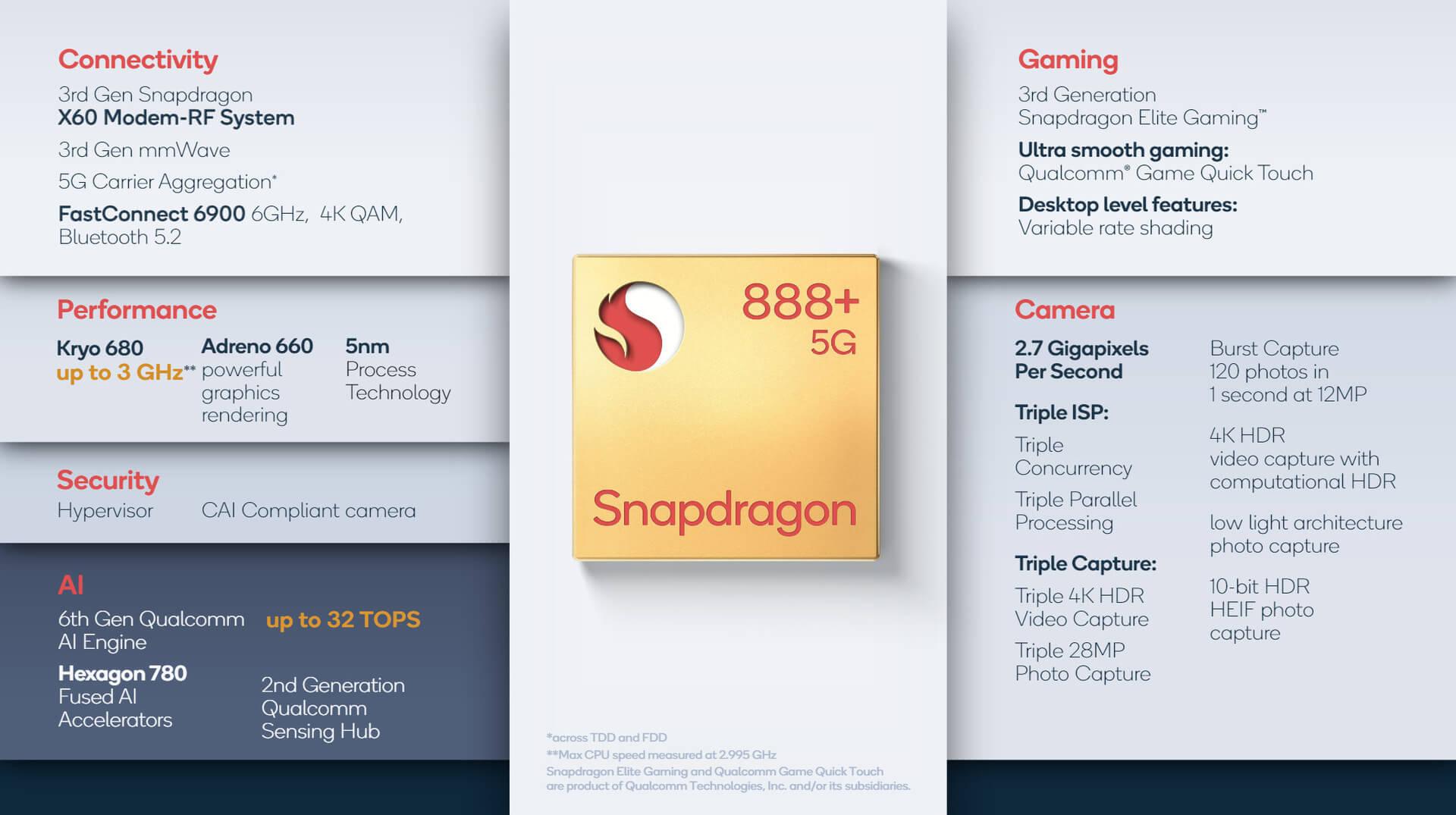 Qualcomm выпустила новый Snapdragon 888+. Но кому он нужен?