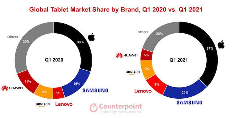 3 самых продаваемых планшета в мире. Угадаете какие?
